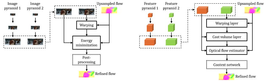 PWC-Net with an Optical Flow 101 Taste